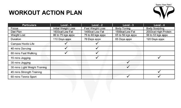 Work Out Action Plan Sapna Vyas Patel   Day Fix