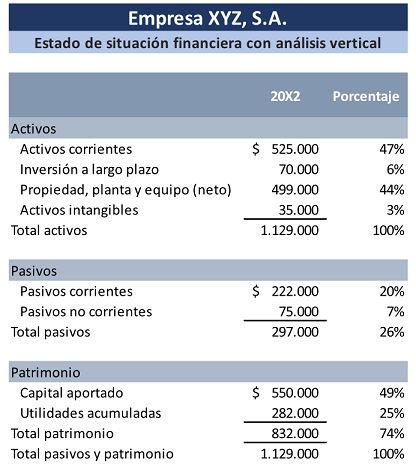 Analisis Vertical De Estados Financieros Estados Financieros Consejos De Finanzas Finanzas Corporativas