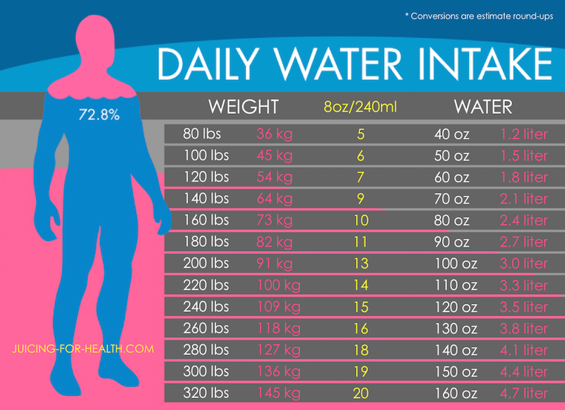 Calculate How Much Water You Need To Drink Daily Based On Your Body Size Daily Water Intake Chart Daily Water Intake Water Intake Chart