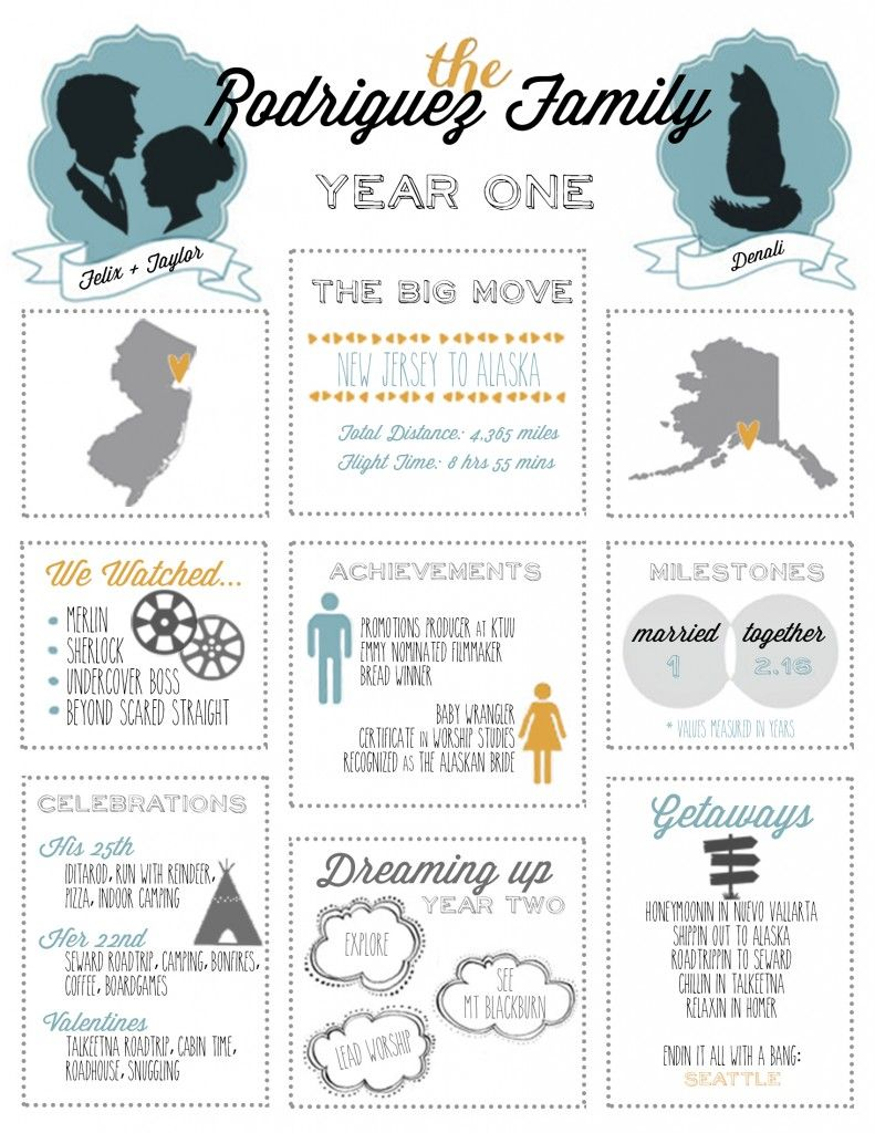 Our Year One Anniversary Infographic Anniversary Wedding Anniversary First Anniversary