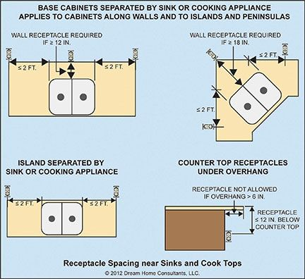 electrical wiring e3901 receptacle spacing kitchen island outlet