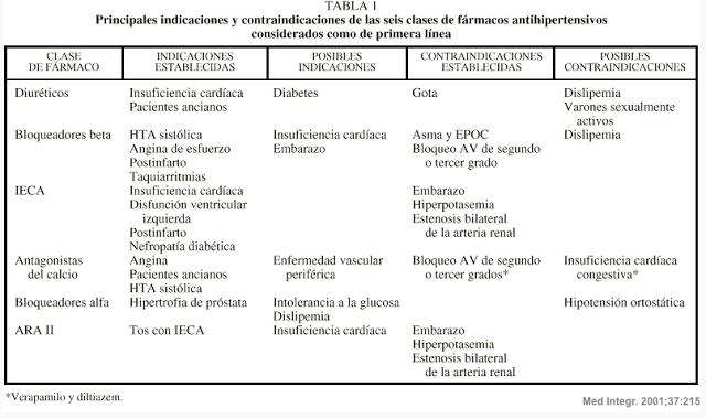 Medicamento para la hipertensión alfa antagonista