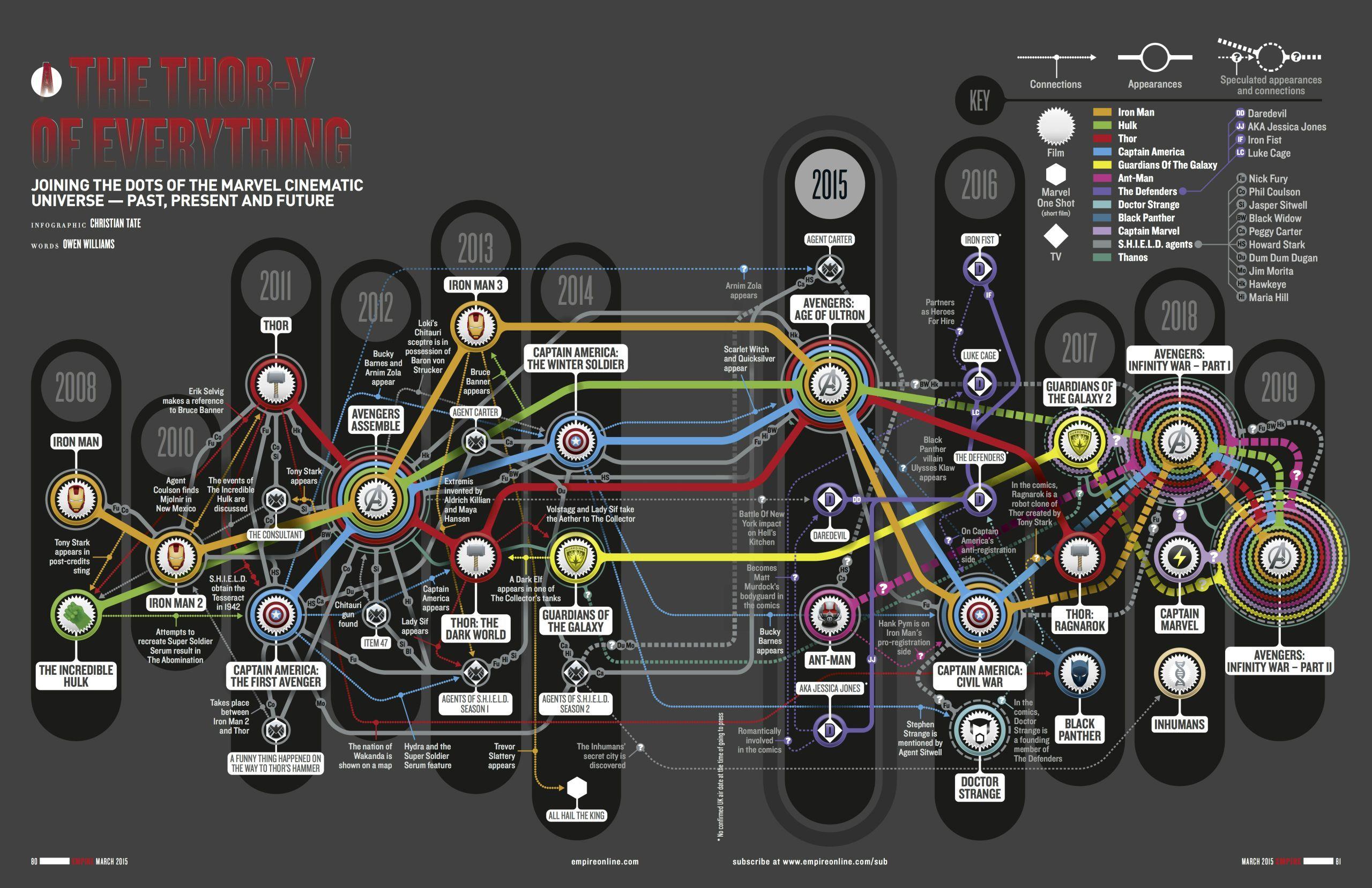 marvel film chronology
