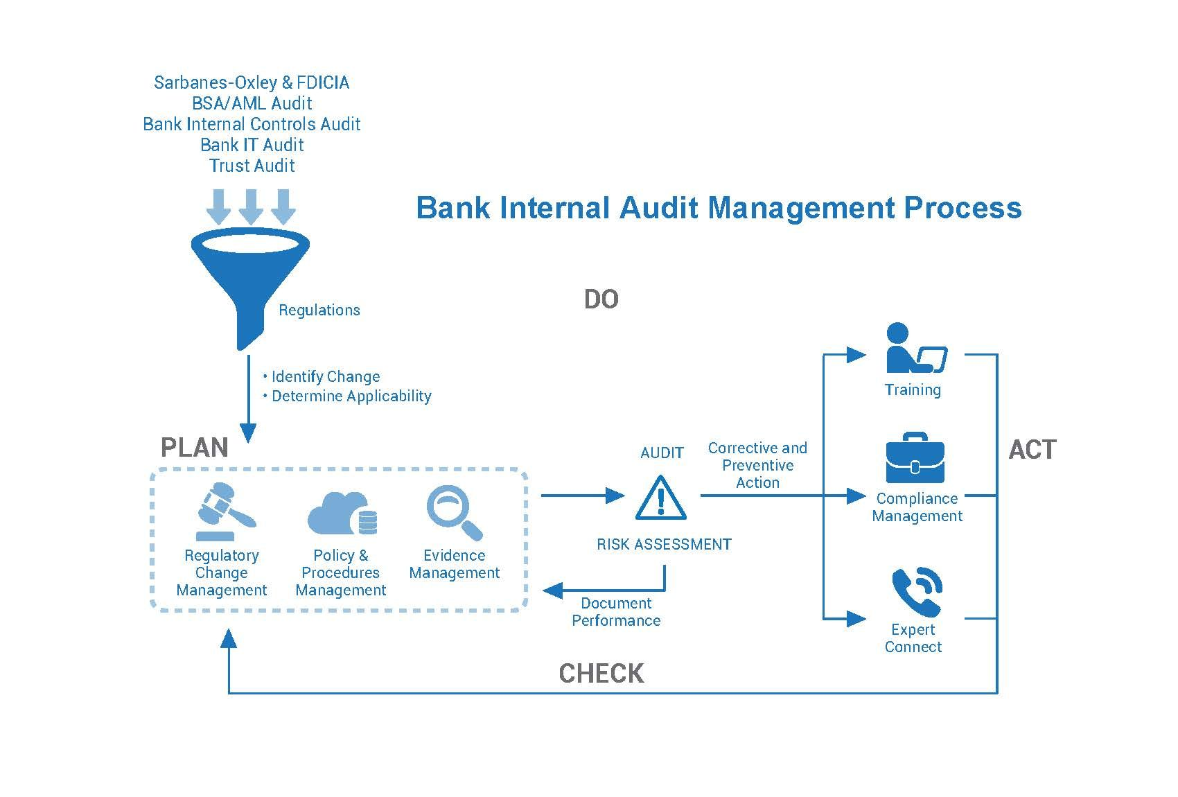 Bank Internal Audit Management Process  Bank Enterprise Risk