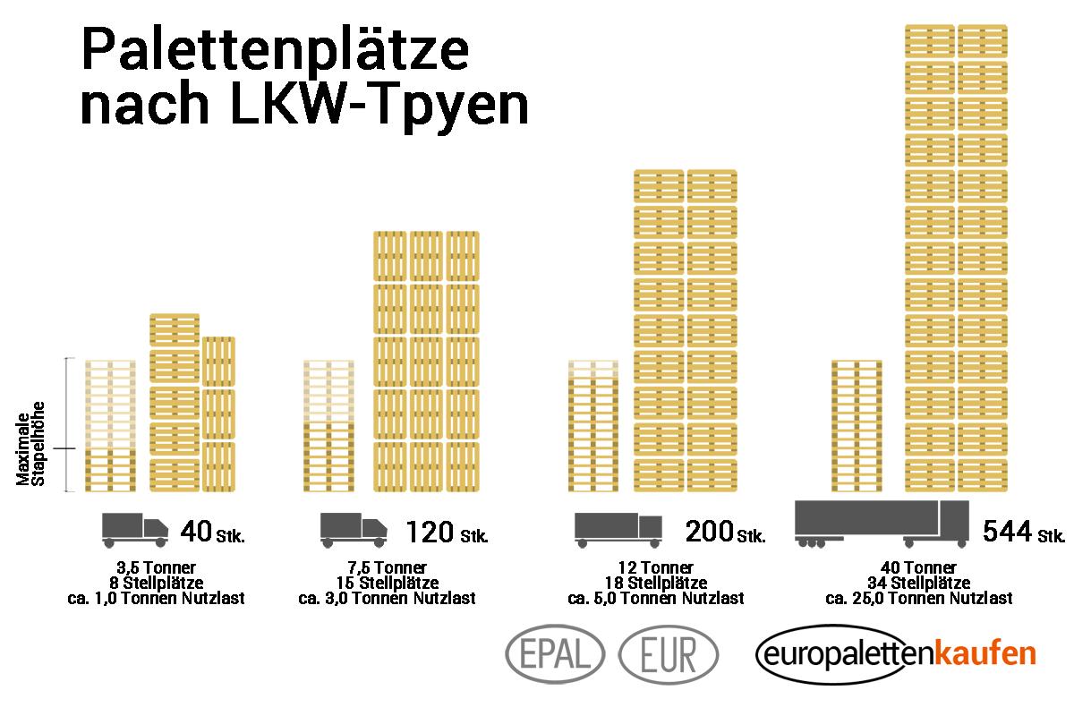 Europaletten Masse Abmessungen Aller Grossen Breite Lange Hohe Abmasse Periodic Table Diagram