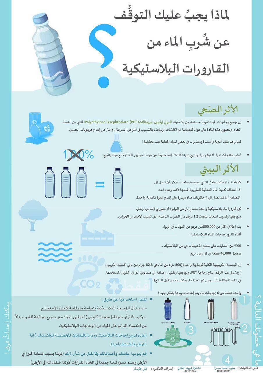 لماذا يجب عليك التوقف عن شرب الماء من القارورات البلاستيكية Why Should You Stop Drinking Water From Plastic Bottles Bullet Journal Map Screenshot Go Green