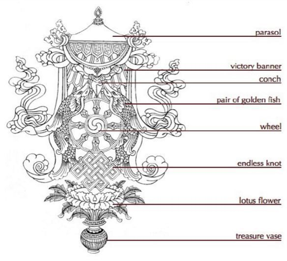 Alchemical Wisdom In The Eight Auspicious Symbols Of Buddhism