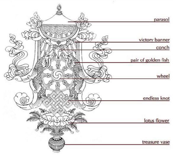 the 8 auspicious symbols of buddhism buddhism pinterest buddhism symbols and tattoo. Black Bedroom Furniture Sets. Home Design Ideas