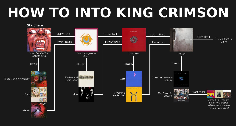 Musica Y Videos Subtitulados King Crimson Musica Infografia
