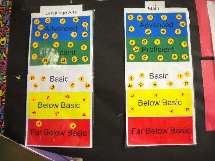 Modern Classroom Assessment Book : Classroom data chart from newport mesa unified school