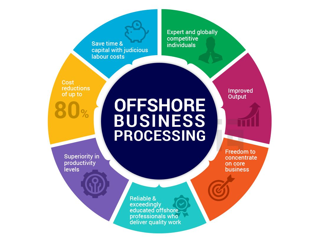 Offshore Business Processing Outsourcing Services UK