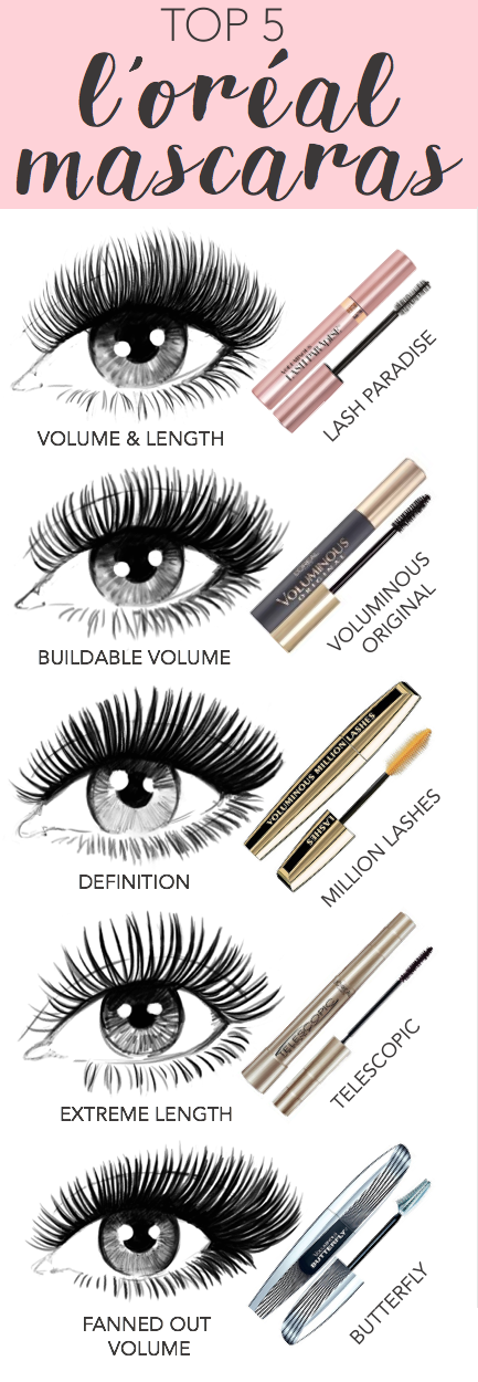 56e47073365 Top 5 mascaras from L'Oreal Paris: new Lash Paradise, Voluminous Original,