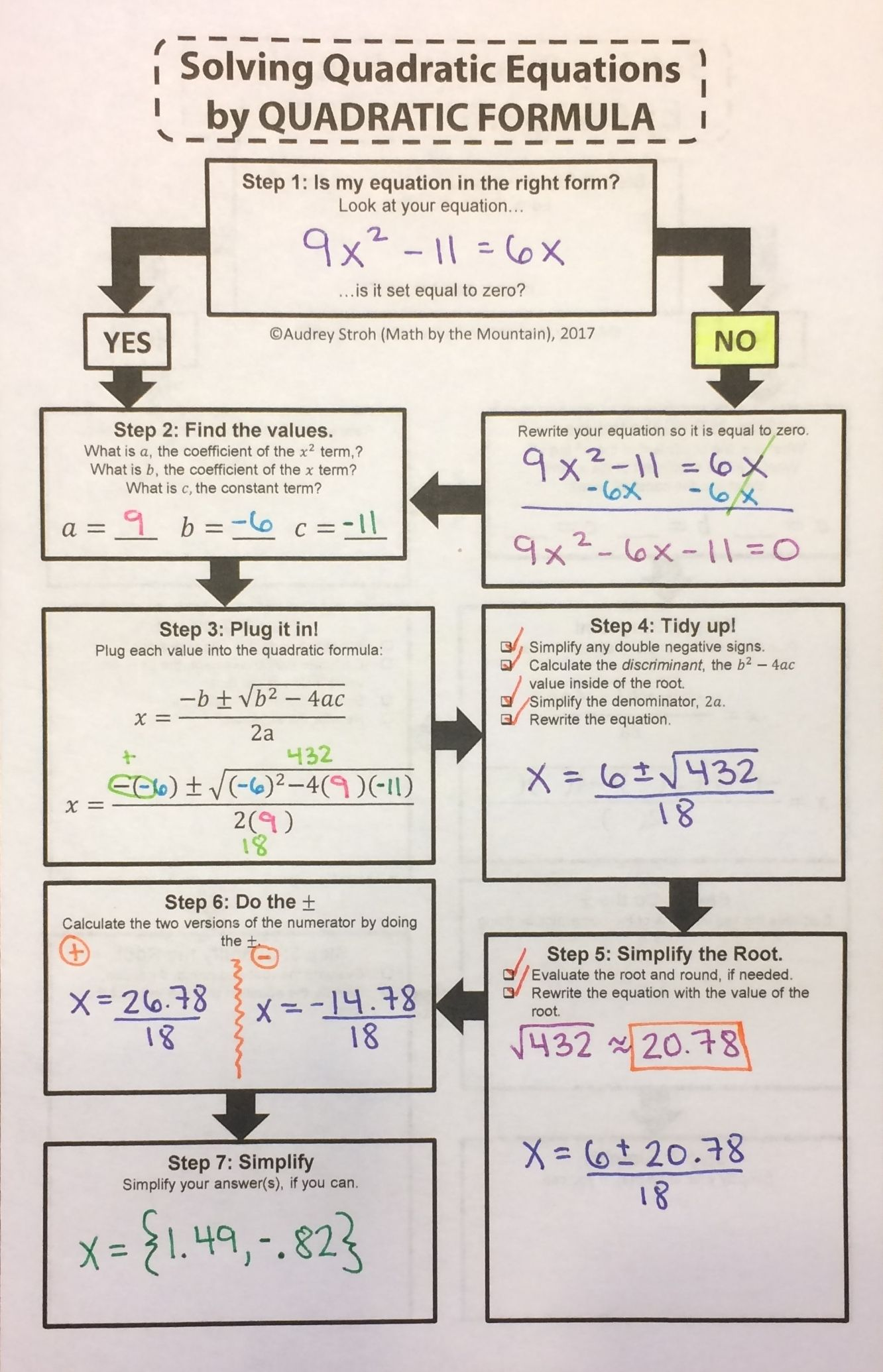 Solving Quadratic Equations Flowchart Graphic Organizers
