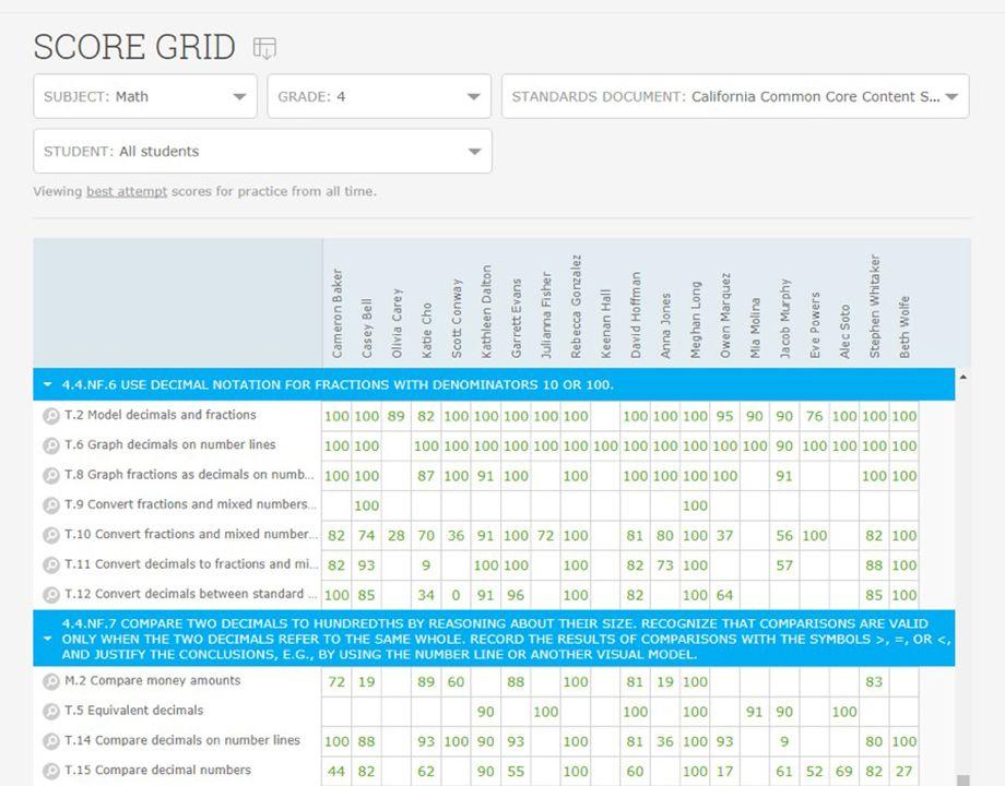IXL Analytics information App life hack Life hacks, App
