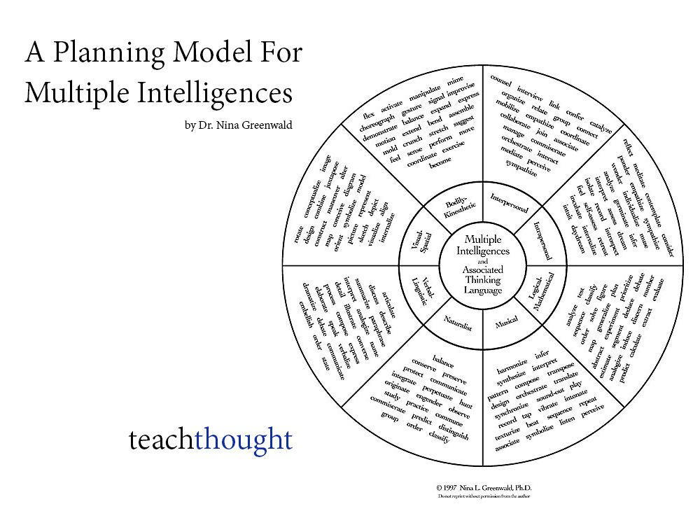 A Teacher Planning Model For Multiple Intelligences: Until