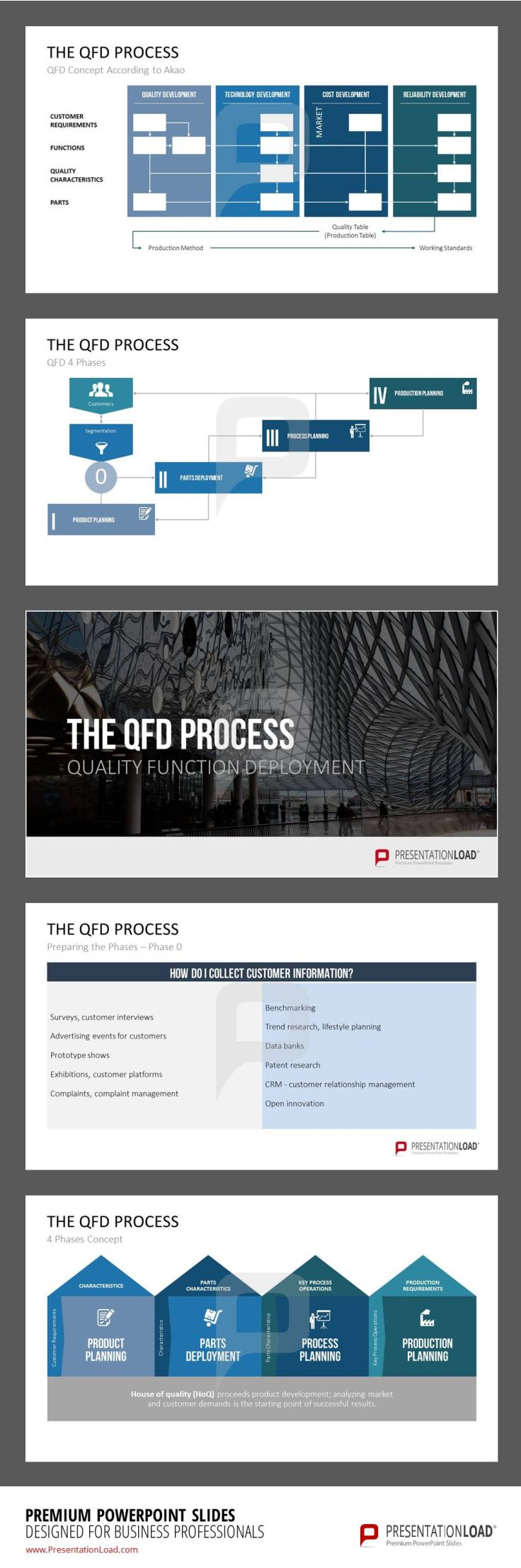 To prevent product defects, the QFD model uses the House of Quality ...