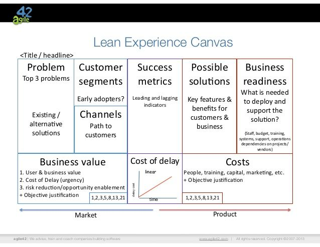 Product Development Canvas  Google Zoeken  ProductS Roadmap