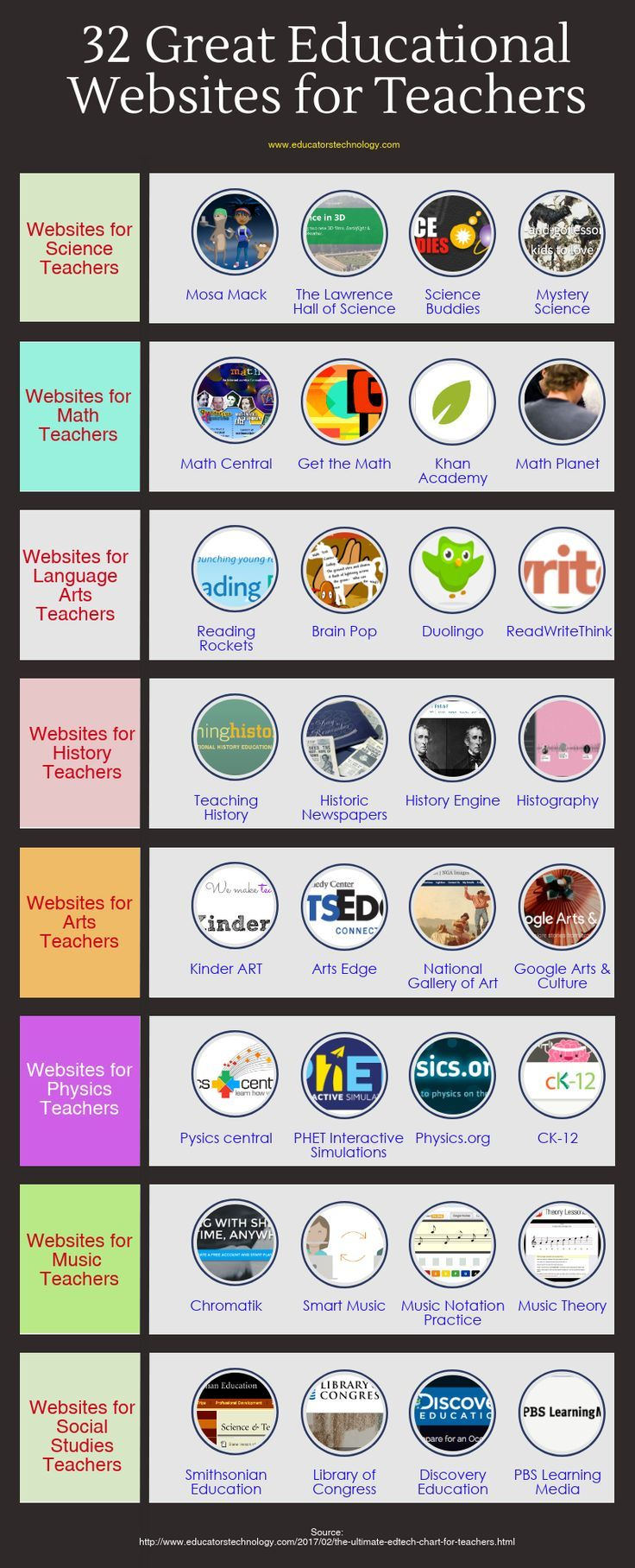 A Collection of Some of The Best Websites for Teachers ...
