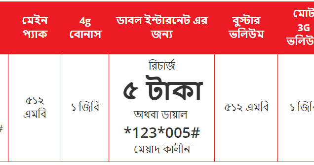 Airtel Will Offer Double Data At Recharge Of 5tk In This Airtel Double Data Offer You Get 1gb 3g Data And 1gb 4g I 4g Internet 3g Internet Internet Packages