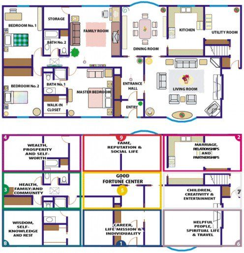 How To Design Your Own Feng Shui House Feng shui, Ideal house and - feng shui wohnzimmer