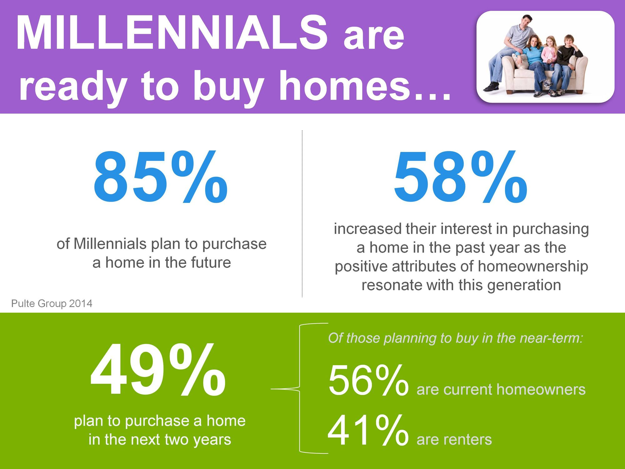Millennials Are Ready To Buy Homes Realestate Homes Weston
