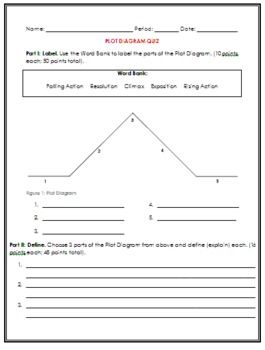 Plot diagram quiz the curious teacher learning materials a short quiz on parts of the plot diagram for part i students will ccuart Images