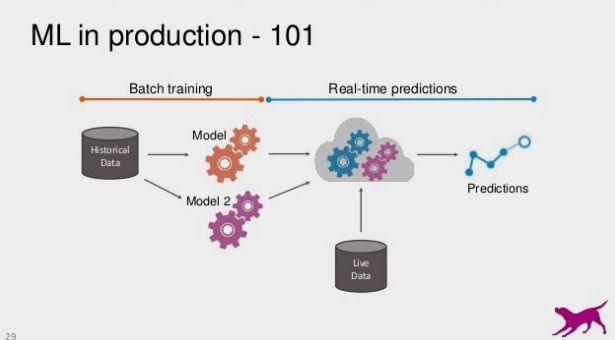 Evaluating Machine Learning Models -- A Beginner's Guide