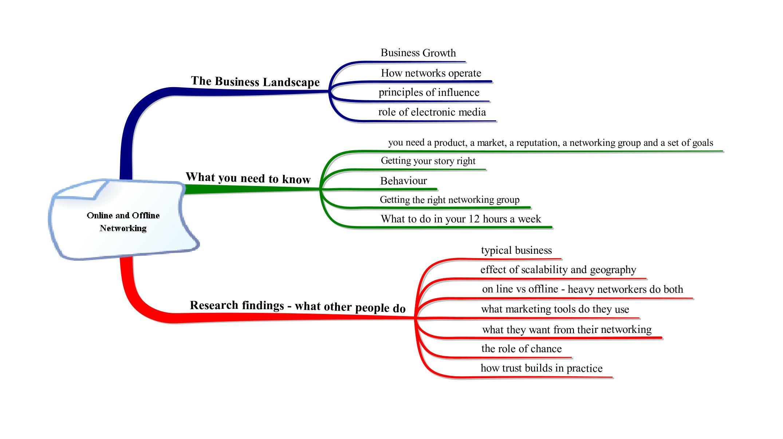 ebookstructureforuse.jpg (2150×1204) Business growth