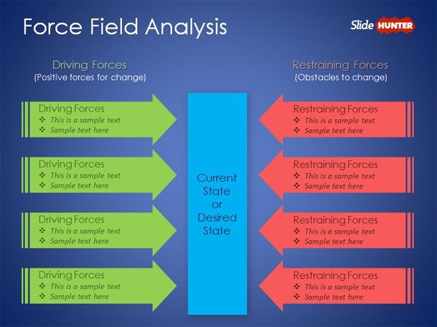 Examples Of Lewin\u0027S Force Field Analysis Templates MBA study