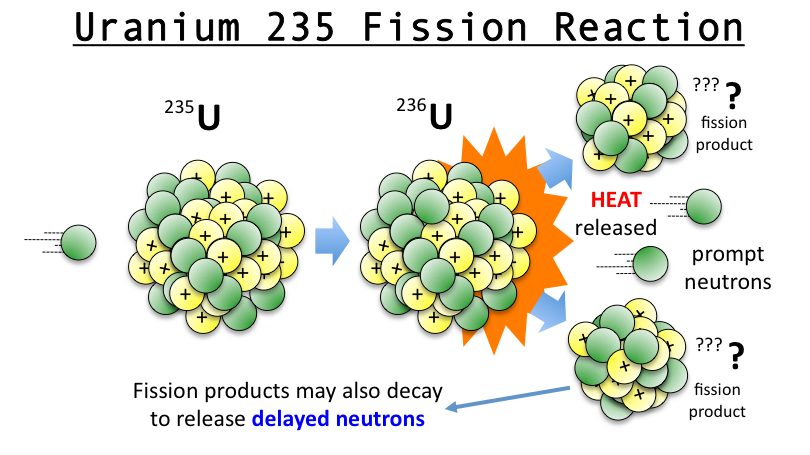 Uranium 235 Fission Reaction I Think Its Kind Of Magical Icon Of