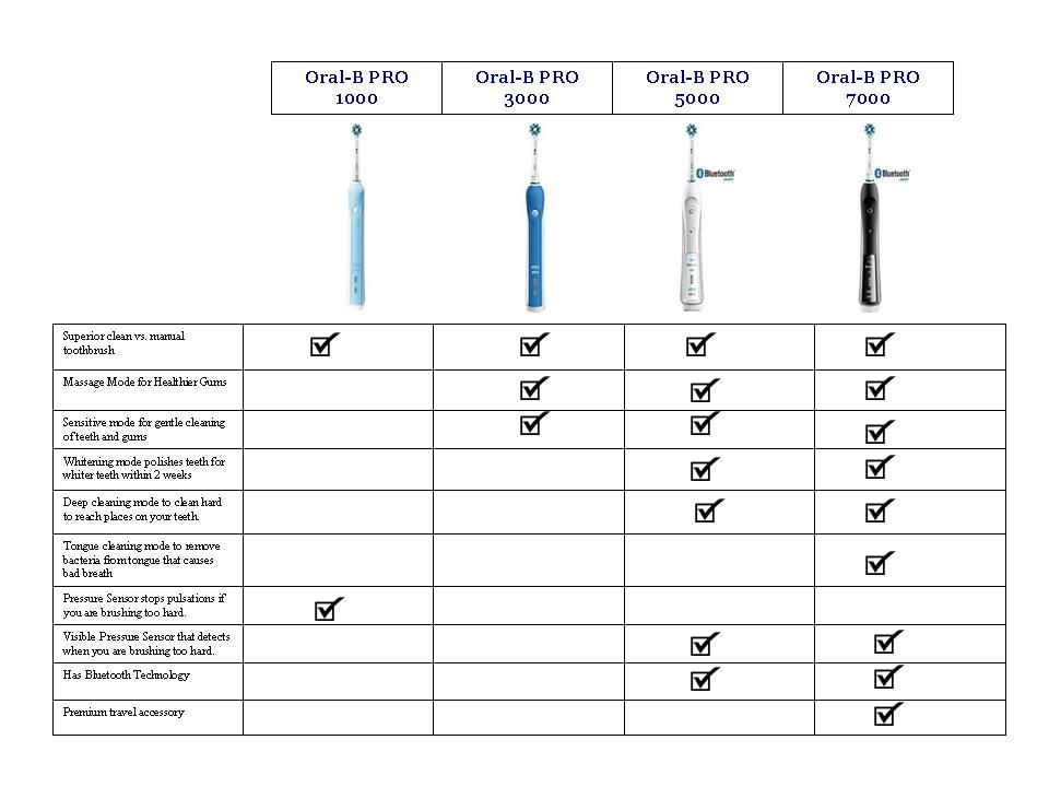 Oral B Electric Toothbrush Comparison Electric Toothbrush
