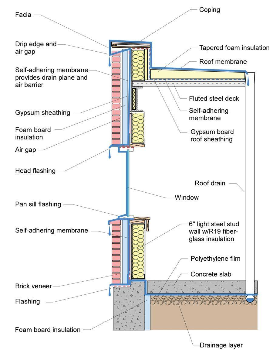 Water Barrier Jpg Construction Details Architecture Architecture Building Design Brick Architecture