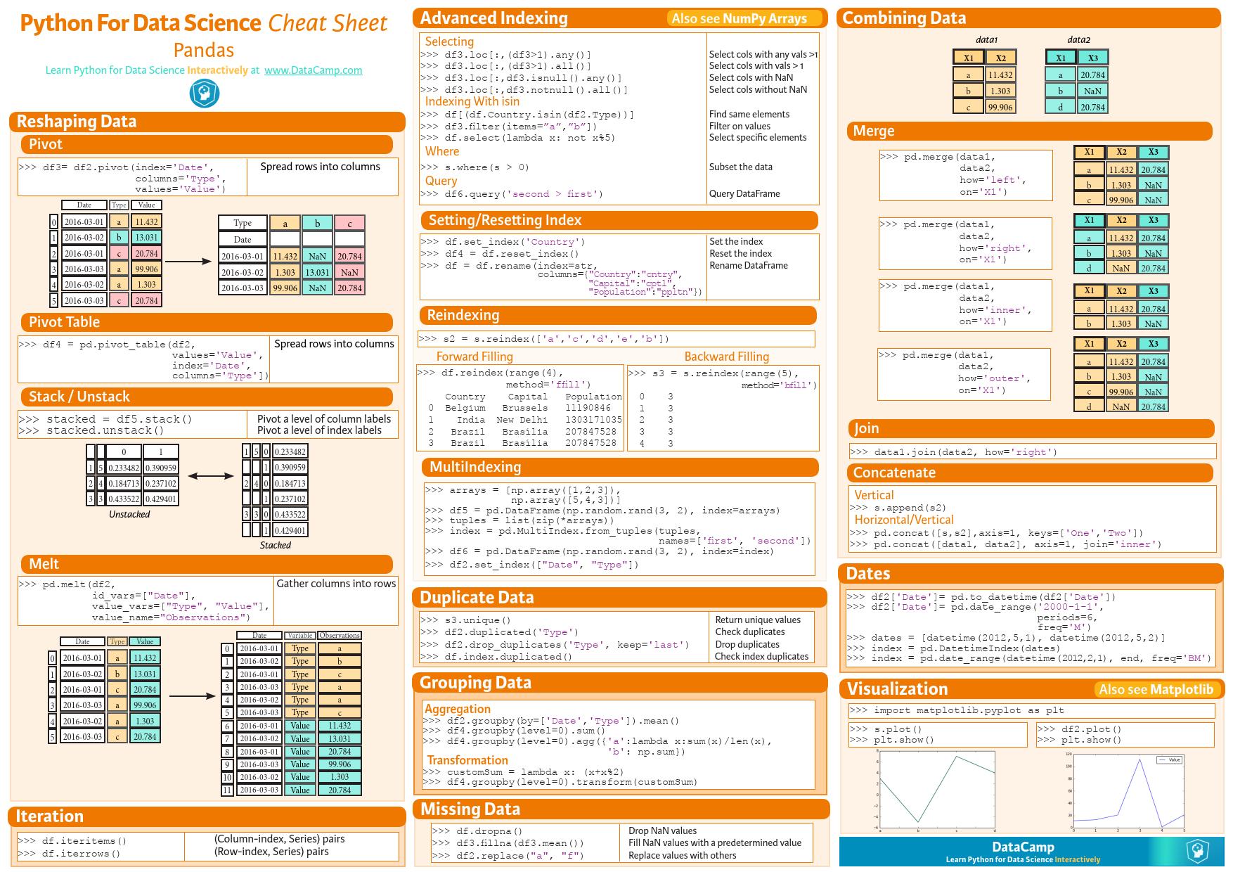 Pandas - Data Wrangling in Python [Cheat Sheet] | Credit: DataCamp
