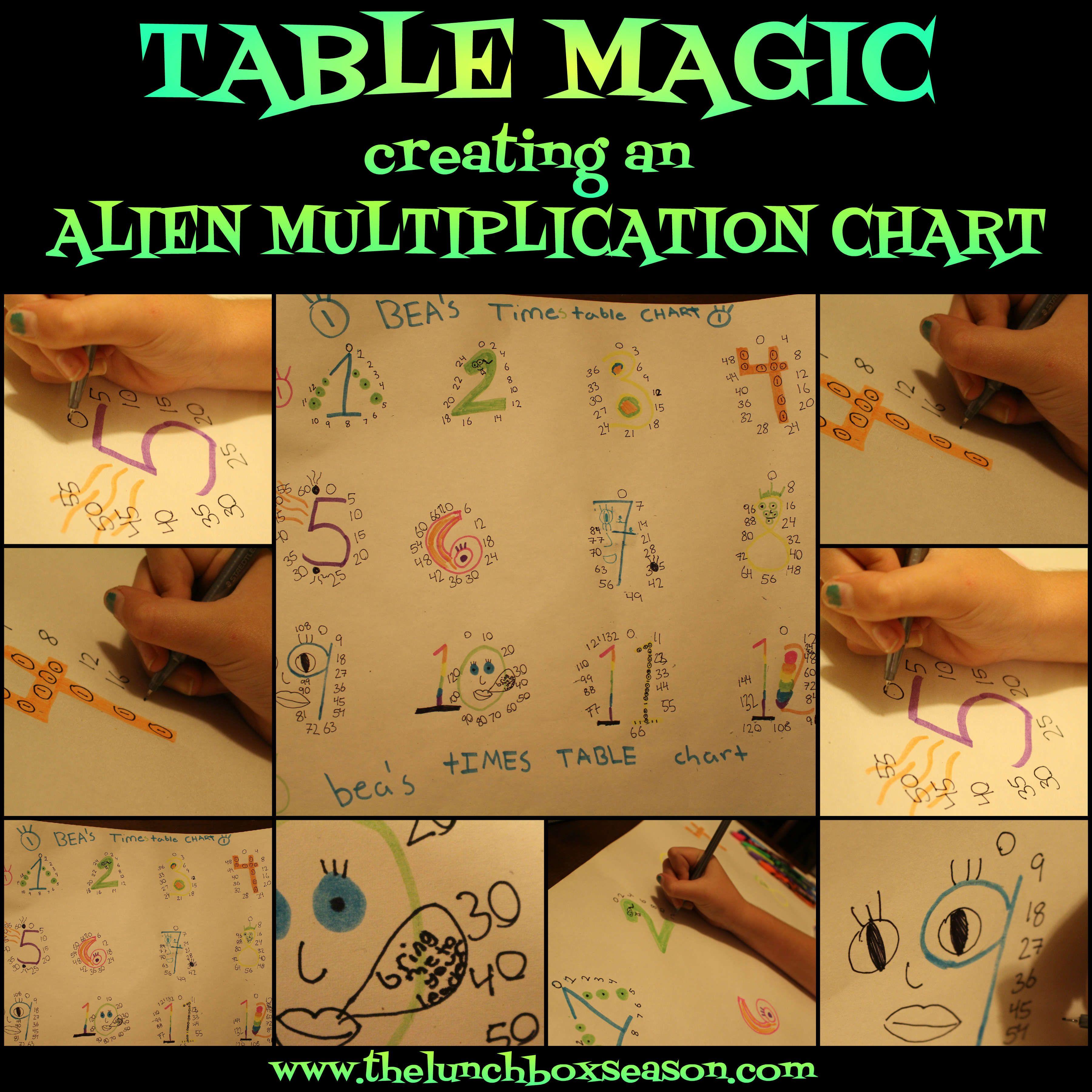 Table Magic Creating An Alien Multiplication Chart