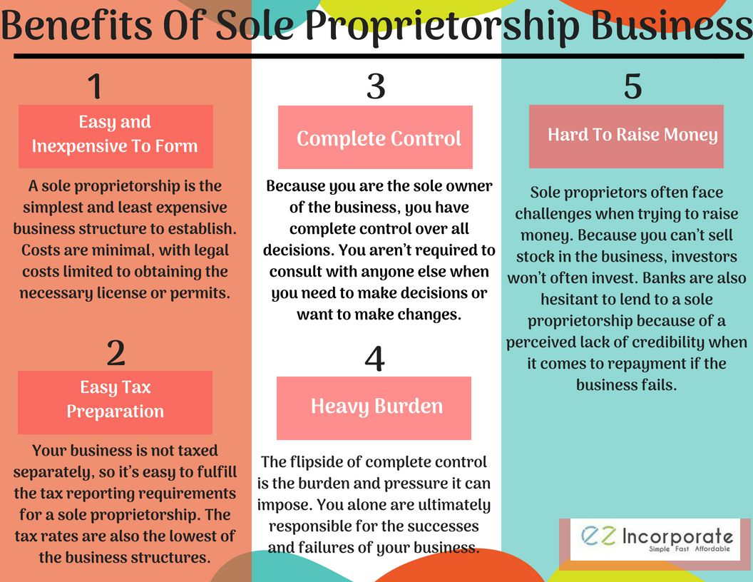 A sole proprietorship, also known as the sole trader or