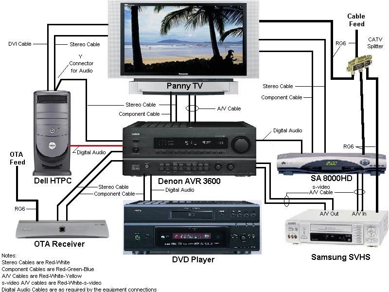 Denon surround sound hook up diagram complete wiring diagrams home theater system setup diagram google search ideas for the rh pinterest co uk rca surround sound system diagram 51 surround sound setup diagram asfbconference2016 Gallery