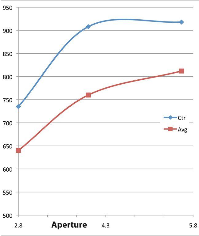 Review met MTF curves van de Tamron SP 24-70mm F2.8 Di VC USD