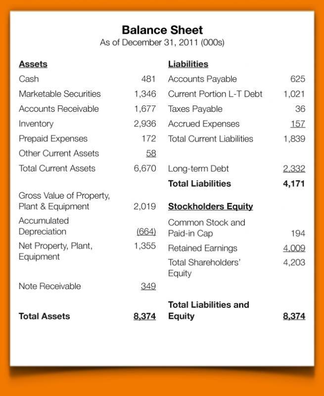 Blank Balance Sheet template Pinterest Balance sheet, Balance