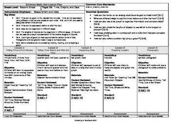 Common Core Envision Math Second Grade Topic 16 Unit Plan Time Graphs Data Envision Math Envision Math Kindergarten Unit Plan