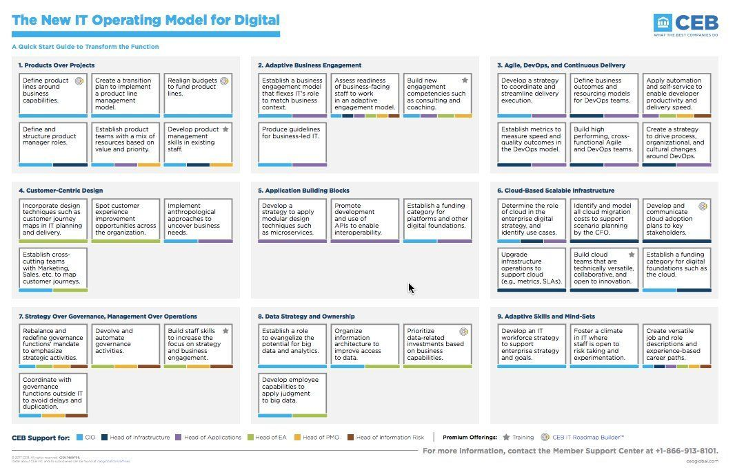 RT dhinchcliffe The New Operating Model for Digital CEB