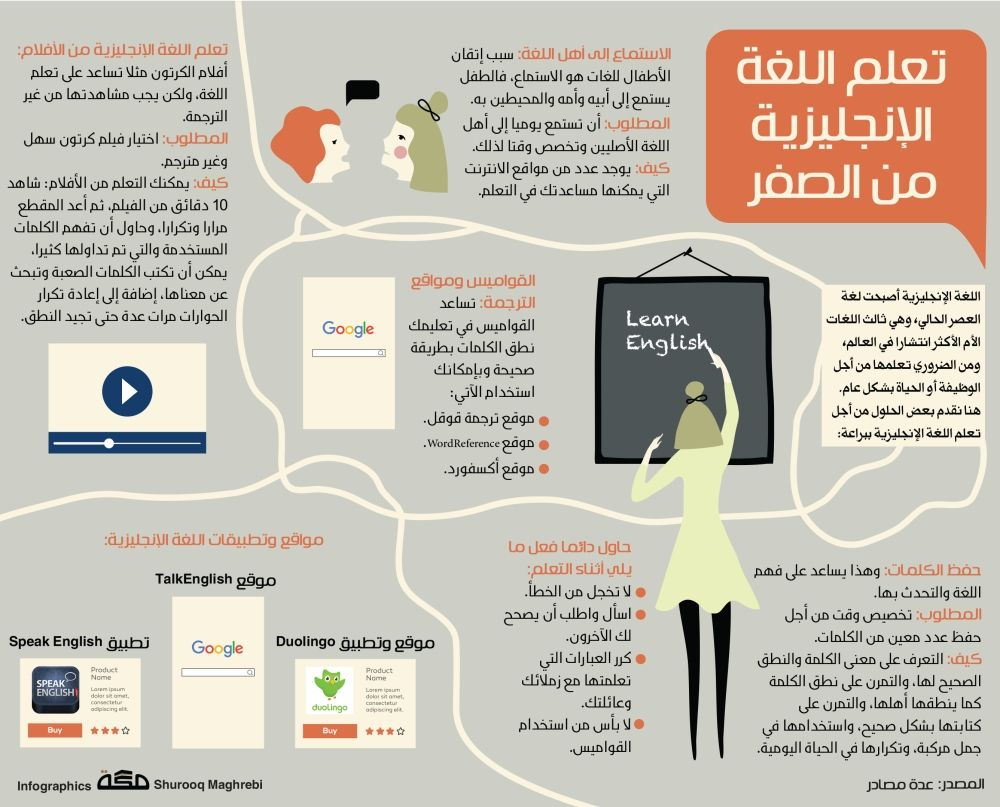 مهارات Life Skills Life Skills Activities Learning Websites