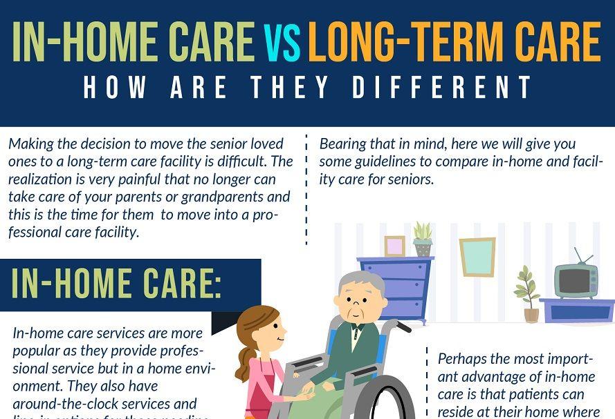 Inhome Care vs Longterm Care (Infographic) Long term
