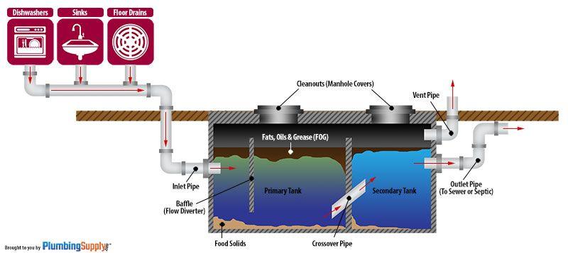 How Grease Traps Interceptors Work Outdoor Sinks Grease Floor Drains