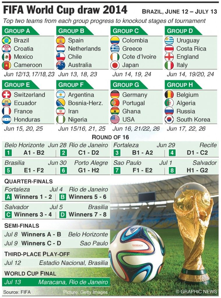 Fixture World Cup 2014 Funnynamazing Com World Cup 2014 World Cup World Cup Fixtures