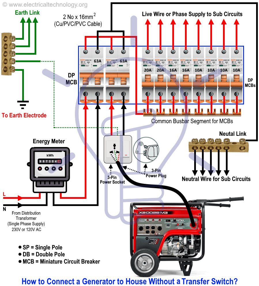 How To Connect A Portable Generator To A Home Without Changeover Or Tr Instalacion Electrica Industrial Instalacion Electrica Diagrama De Instalacion Electrica