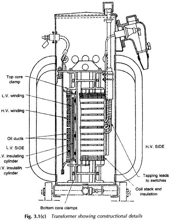 Construction of Transformer | Online Electrical