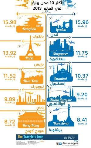 اكثر الدول زيارة في العالم Language Teaching Infographic Teaching