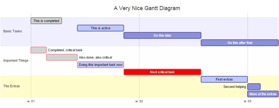 Image Result For D Gantt Chart  Data Visualization Time Series