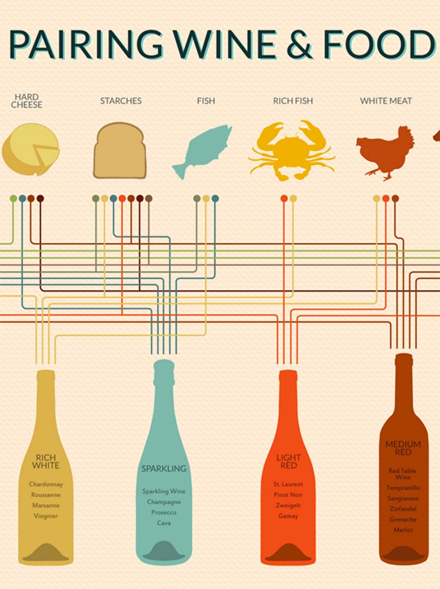 Ever Wonder What Wine Goes Best With What Food? This Chart Tells You