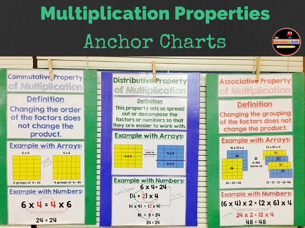 Multiplication Properties Charts Commutative Associative